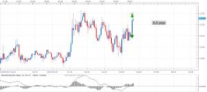 Gráfico bolsa EURUSD