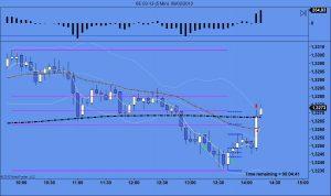 Gráfico bolsa del euro en 5 minutos