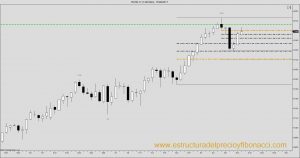 Dow Jones future chart. Fibonacci retracement