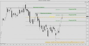 FDAX future chart ninjatrader Fibonacci