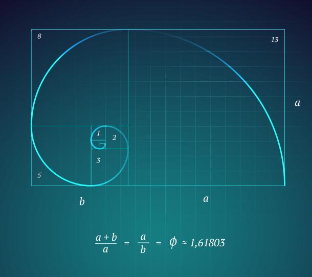 El potencial de los niveles extraídos de gráficos mayores por estructura y Fibonacci.