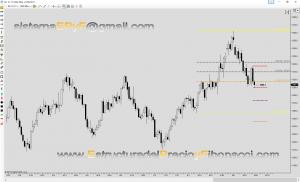 Proyección de Fibonacci bajista en el futuro del oro