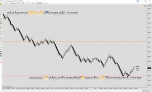 Patrones de scalping por estructura del precio y Fibonacci