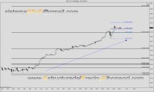 Dow Jones future extensions