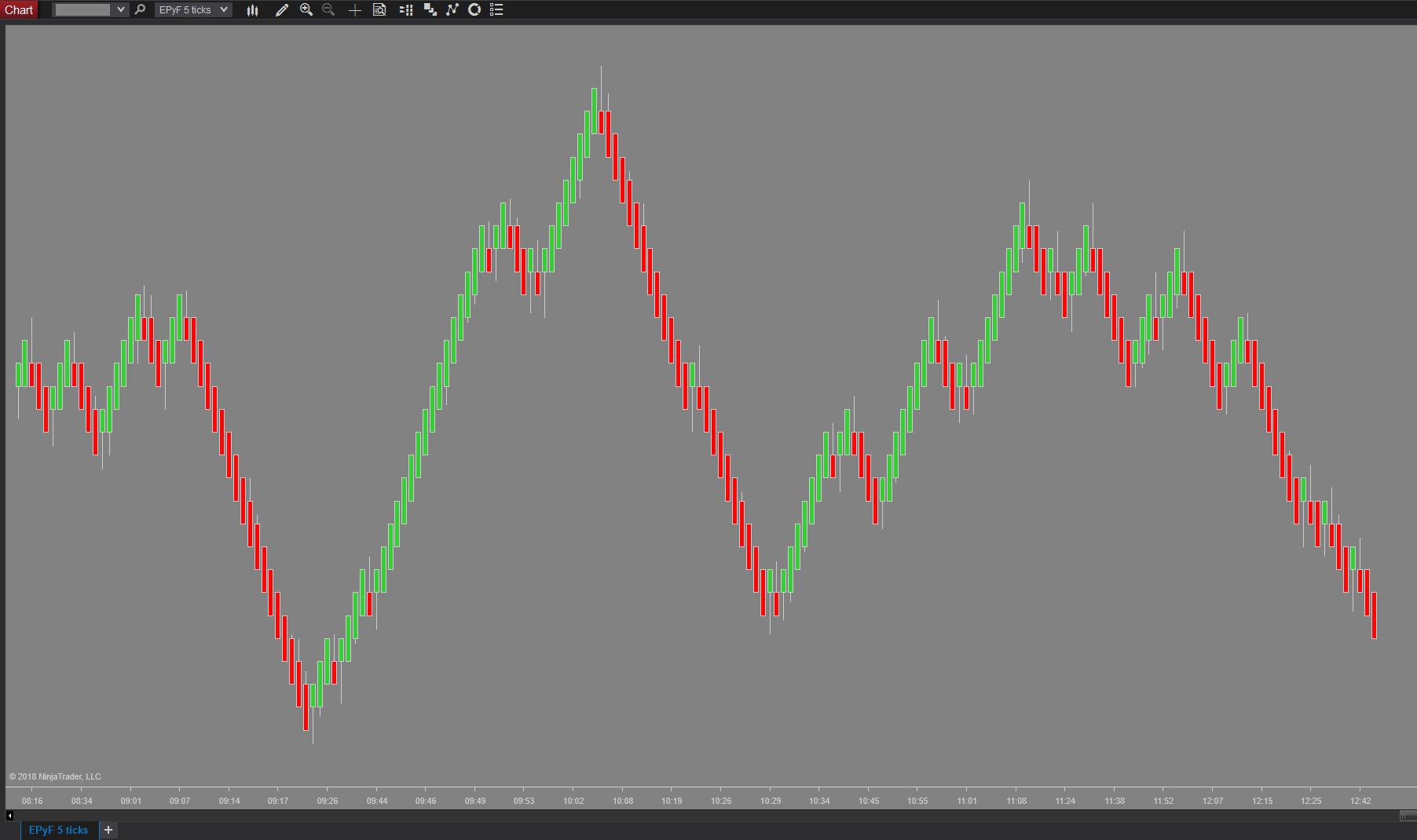 Gráfico de ticks del indicador NinjaTrader de tipo de vela EPyFBarsType de estructura del precio y fibonacci (Sistema EPyF)