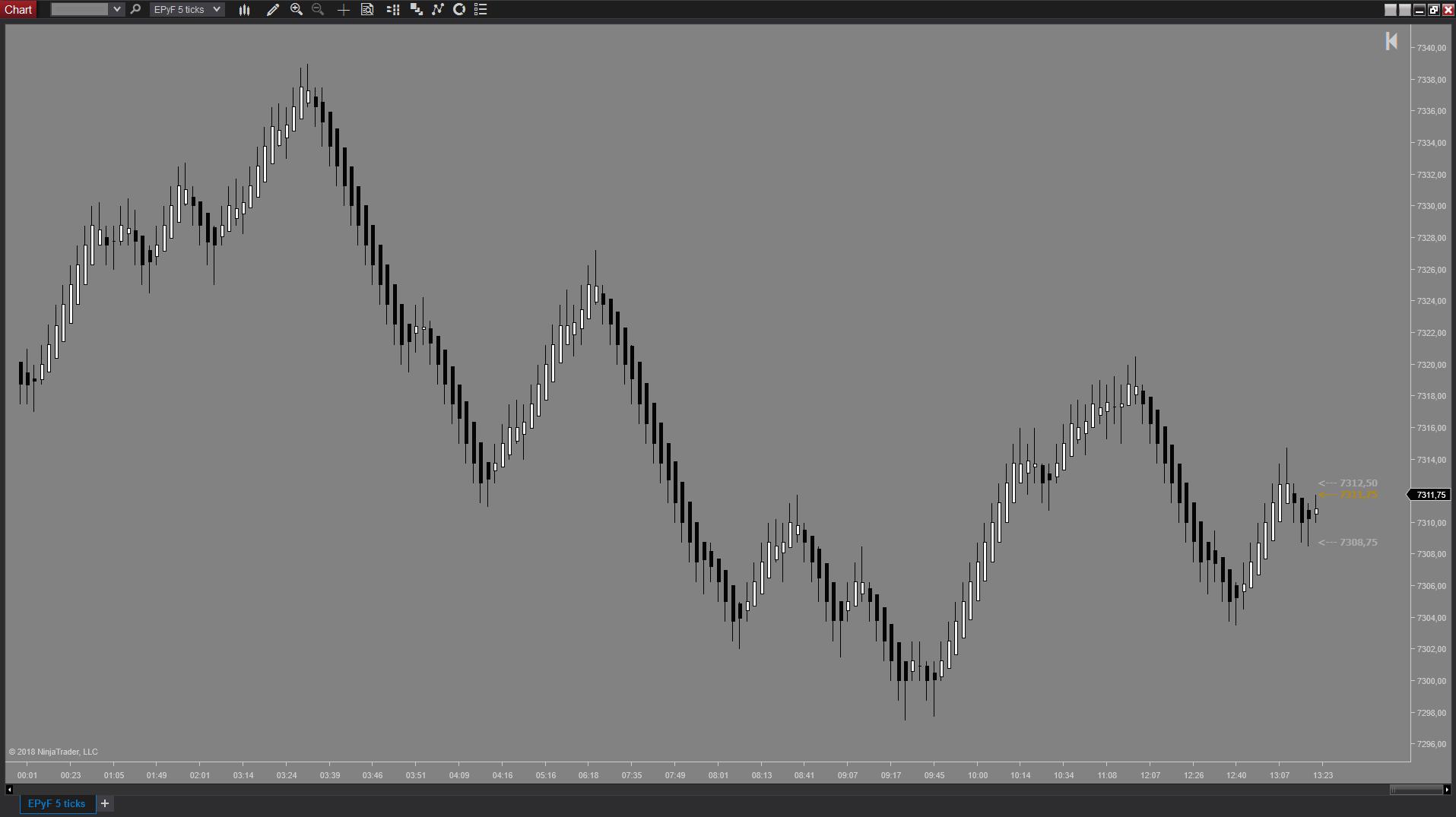 Gráfico de ticks del indicador NinjaTrader de tipo de vela EPyFCandles de estructura del precio y fibonacci (Sistema EPyF)