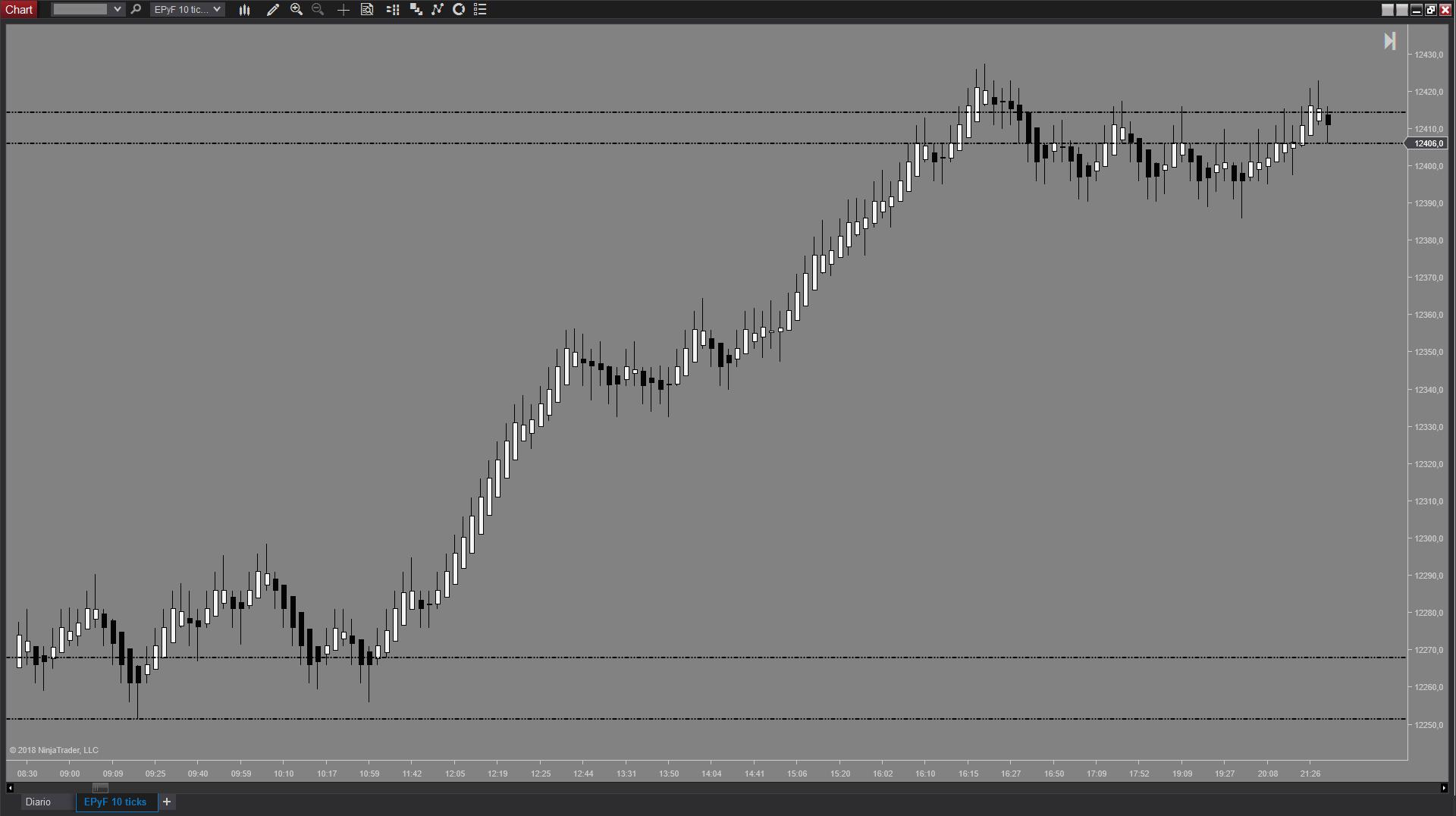 Gráfico de ticks del indicador NinjaTrader de zonas EPyFClimaxVolume de estructura del precio y fibonacci (Sistema EPyF)
