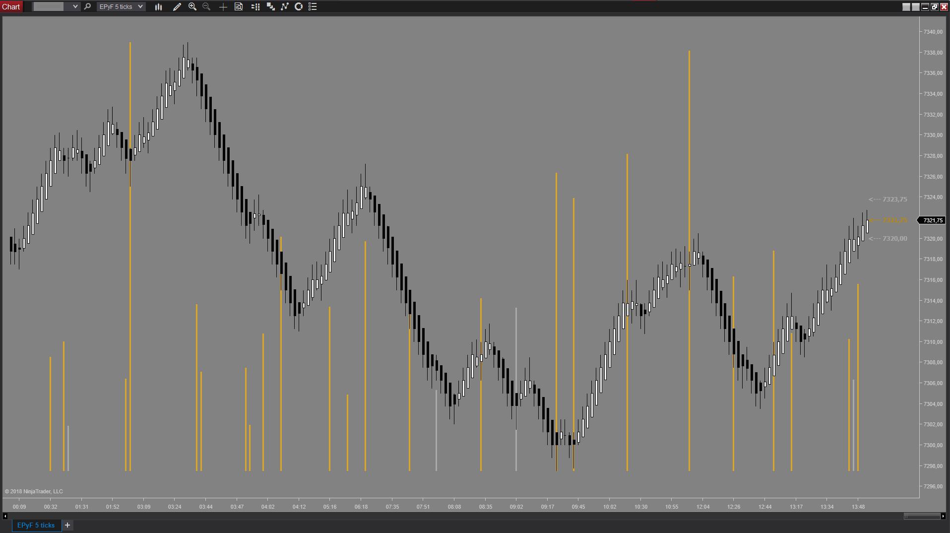 Gráfico de ticks del indicador NinjaTrader de momentum EPyFMomentumCandles de estructura del precio y fibonacci (Sistema EPyF)