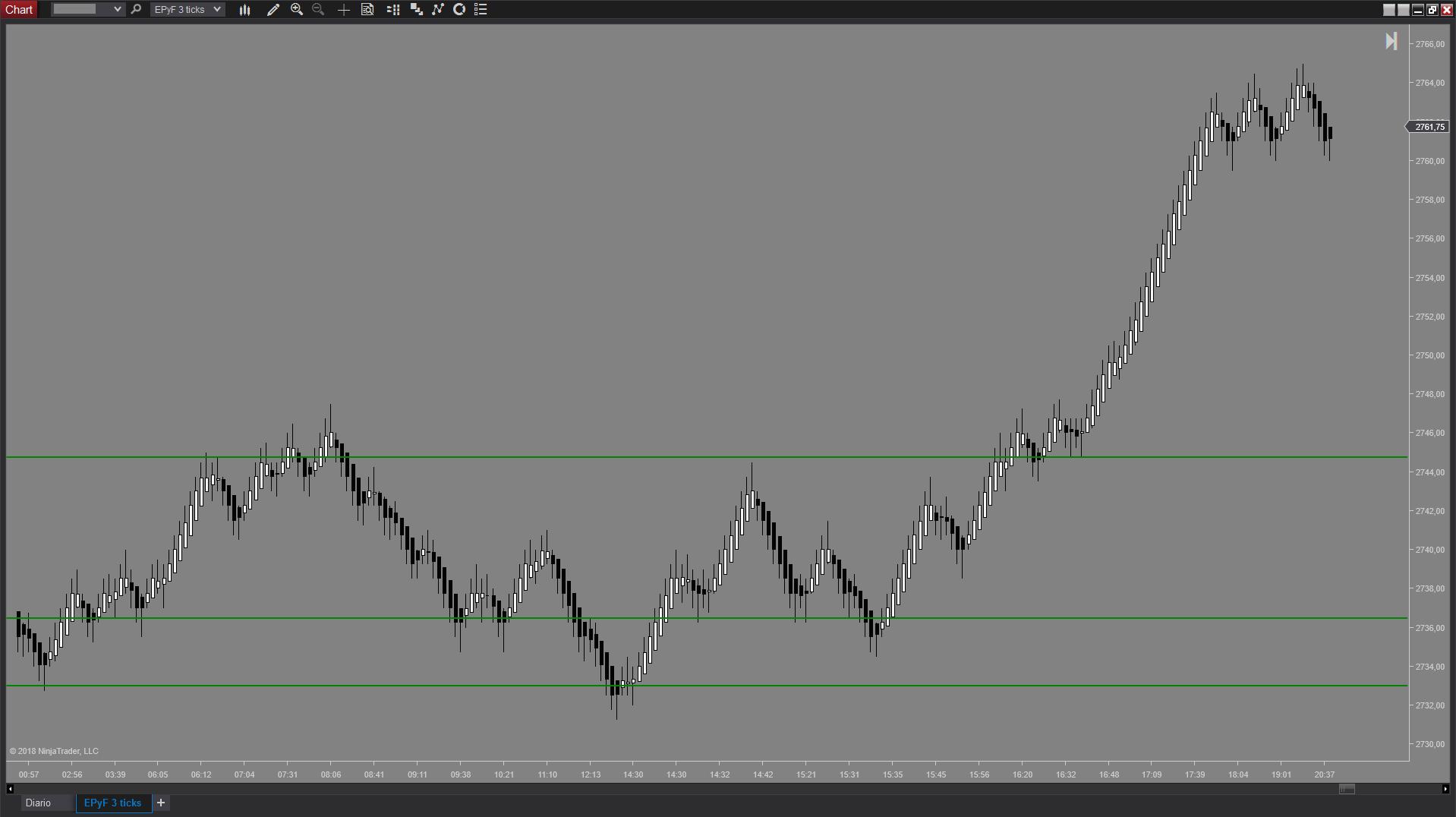 Gráfico de ticks del indicador NinjaTrader de zona EPyFSwingLevels de estructura del precio y fibonacci (Sistema EPyF)
