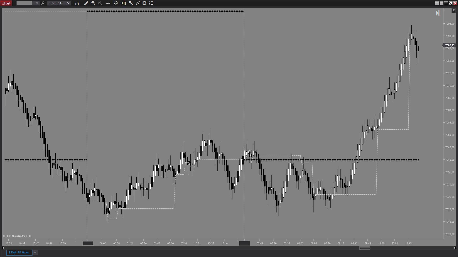 Gráfico de ticks del indicador NinjaTrader de volumen EPyFVPOC de estructura del precio y fibonacci (Sistema EPyF)
