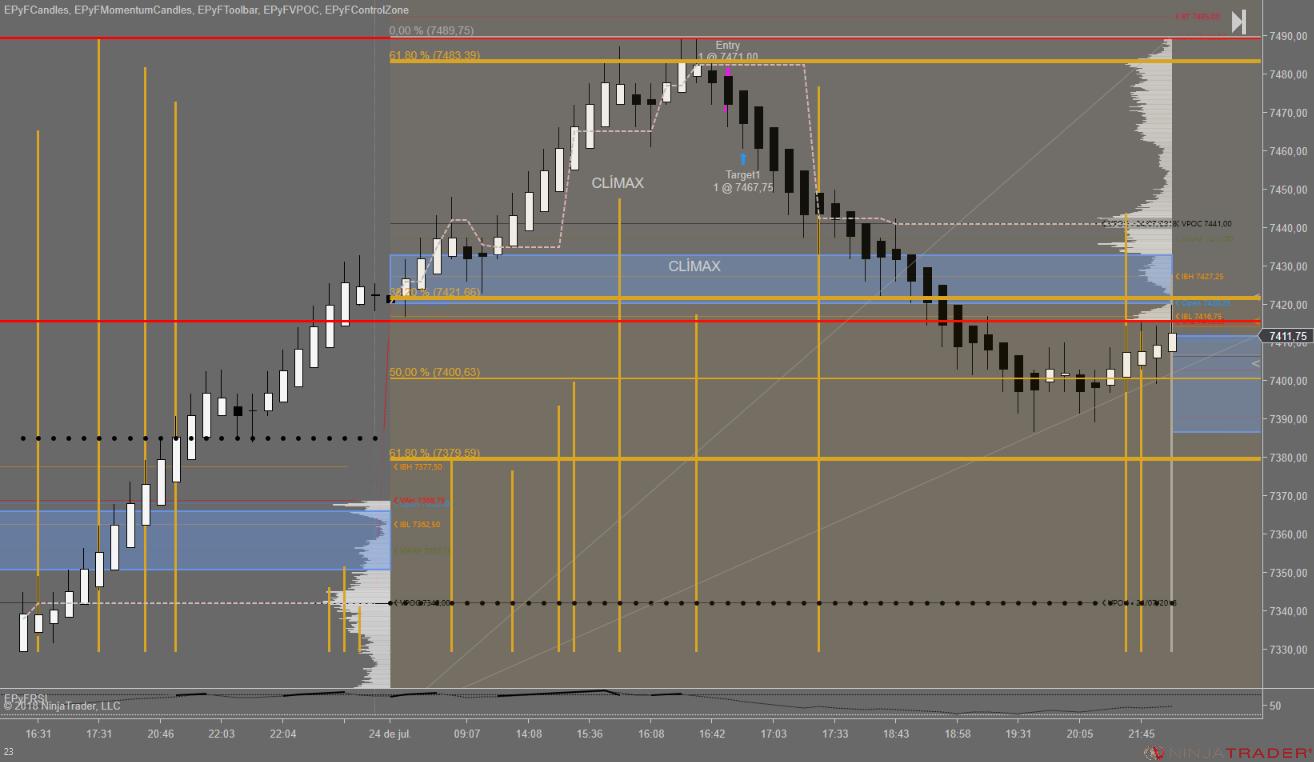 Patrón agotamiento en el futuro del Nasdaq siguiendo estructura del precio y Fibonacci