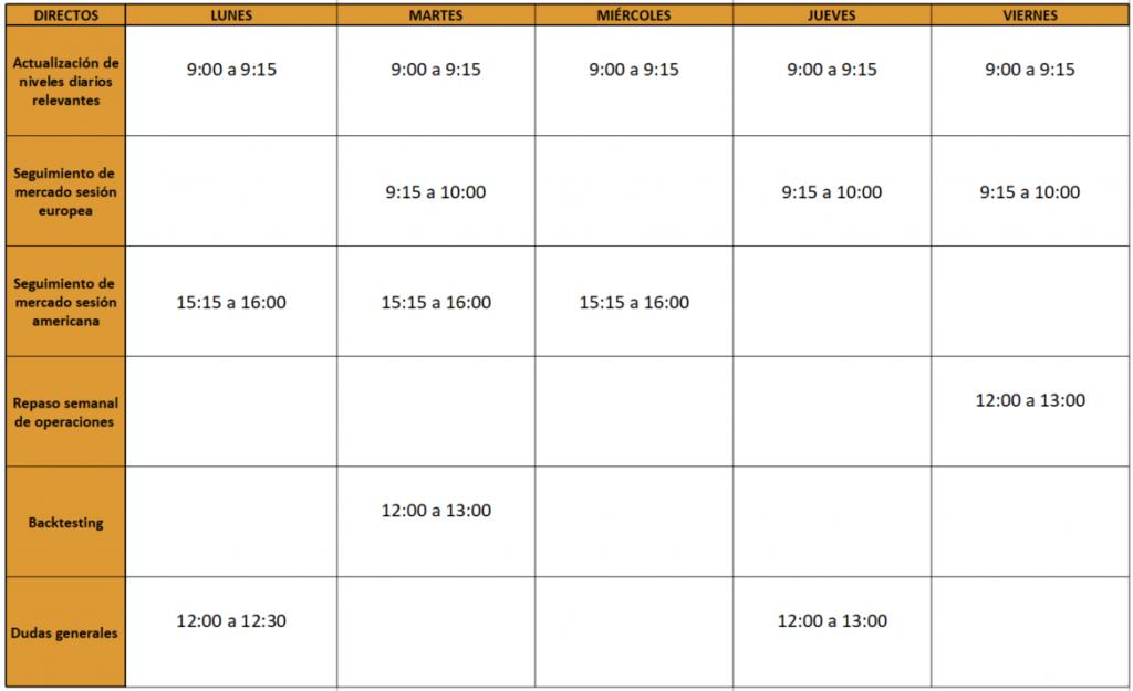 Calendario semanal estructura del precio y fibonacci (Sistema EPyF)