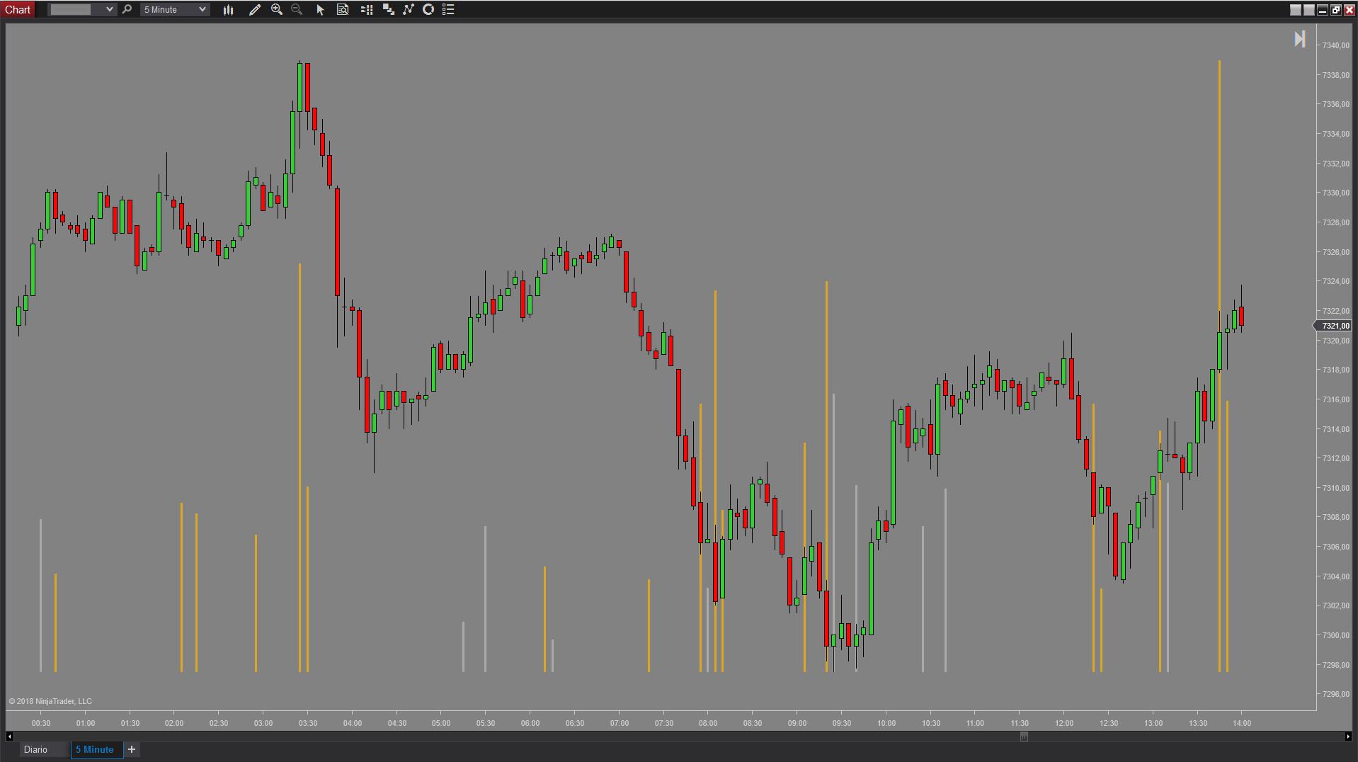 Gráfico de minutos del indicador NinjaTrader de momentum EPyFMomentumCandles de estructura del precio y fibonacci (Sistema EPyF)