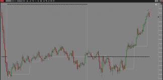 Gráfico de minutos del indicador NinjaTrader de volumen EPyFVPOC de estructura del precio y fibonacci (Sistema EPyF)